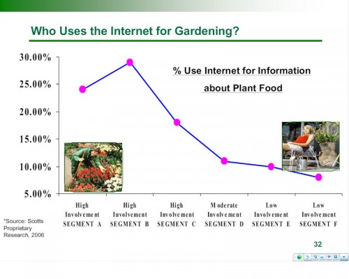 Graph showing gardeners' use of the internet for information